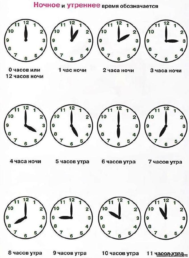 знакомство с часами определение времени по часам