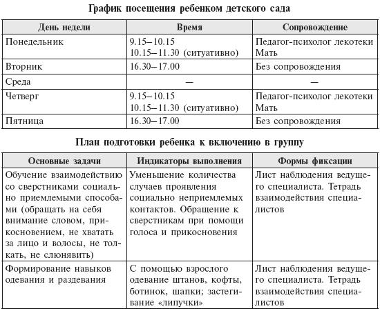 Учет индивидуальных особенностей воспитанников. Pdf.